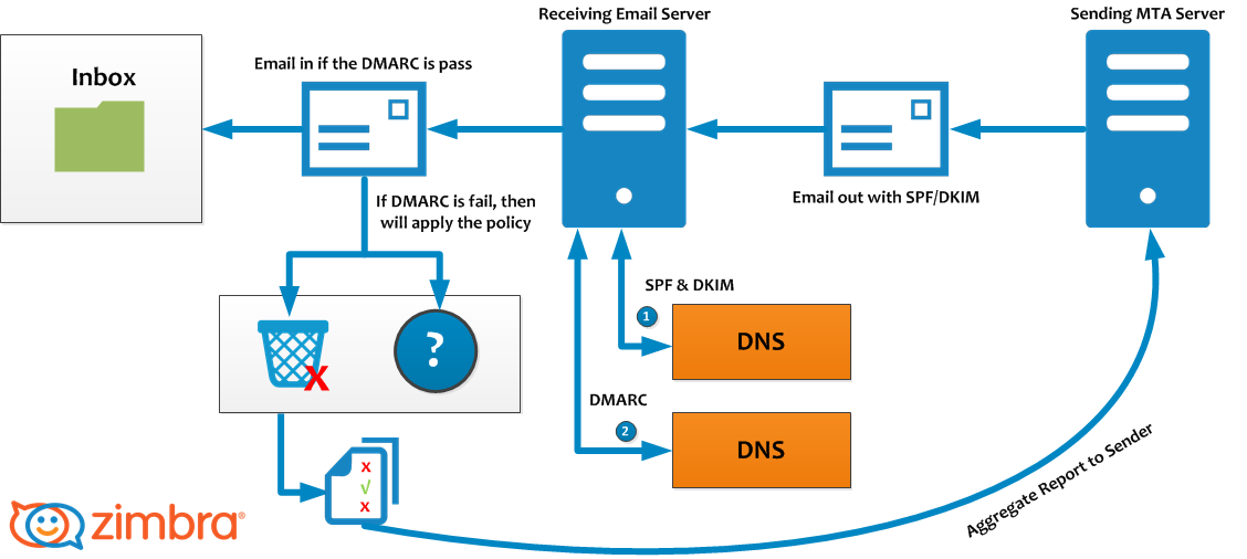How SPF, DKIM and DMARC records work together to prevent Email Address Spoofing (Source: Zimbra)