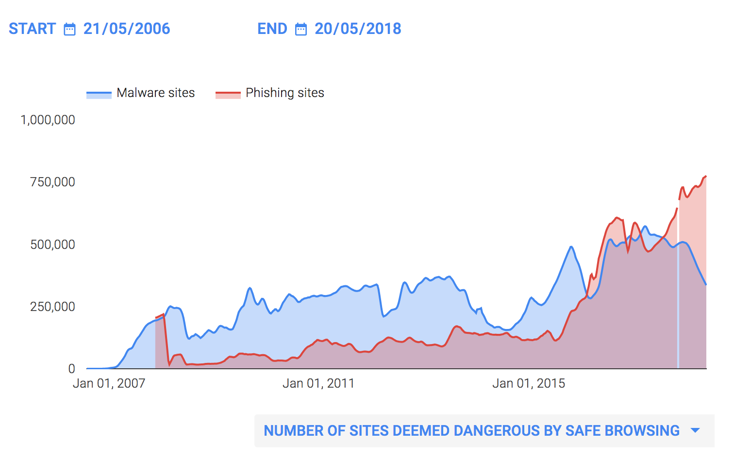 Google reports that the number of phishing websites has skyrocketed over the past decade