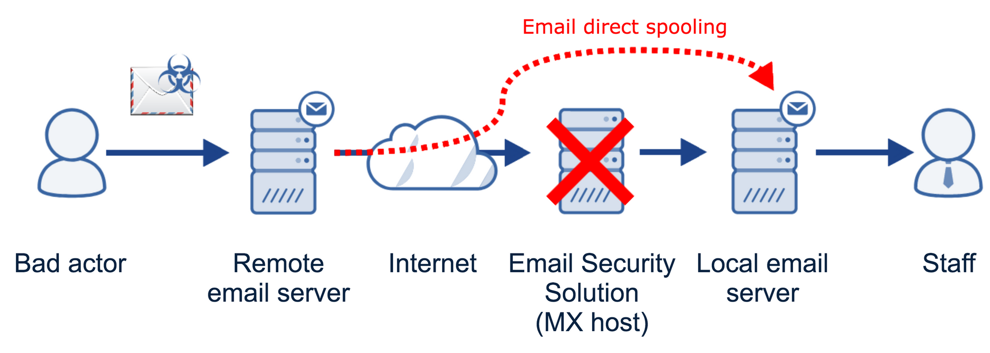 How to Evade Expensive Phishing Filters with One Simple Trick